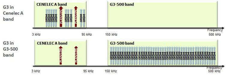 Coexistence-capability-G3PLC_pic2.jpg