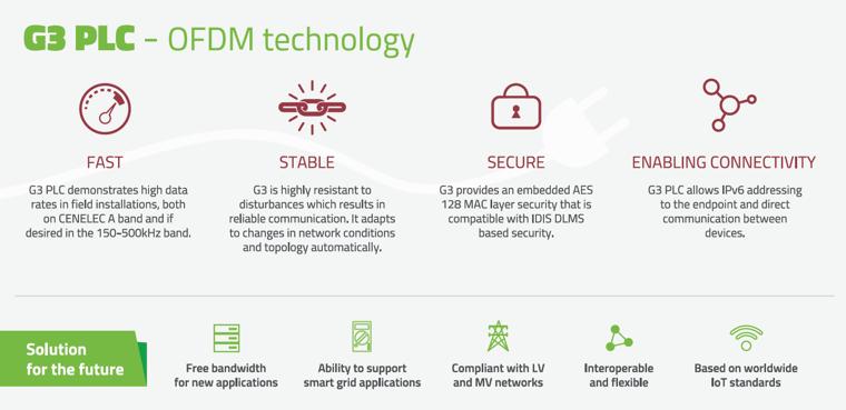 Landis+Gyrin G3 PLC OFDM -teknologia