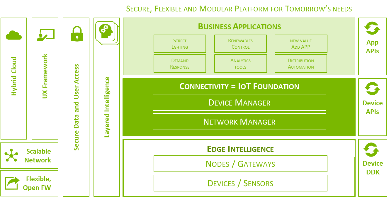 Connectivity_Figure 2_Open utility device and application space via Landis+Gyr APIs