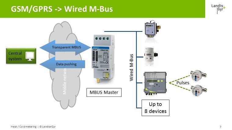 GSM-GPRS_-_Wired_M-Bus.jpg