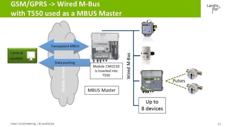GSM-GPRS_-_Wired_M-Bus_2.jpg