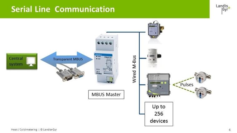Serial_Line_Communication.jpg