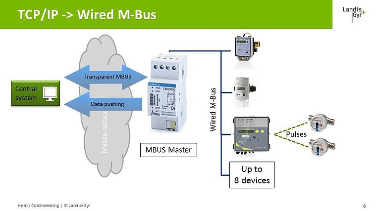 TCP-IP_-_Wired_M-Bus.jpg
