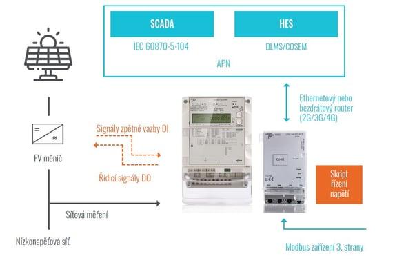 E65C - Network_CS