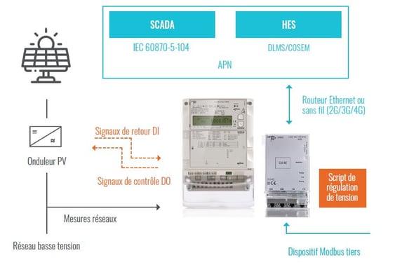 E65C - Network_FR