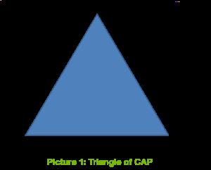 CAP triangle