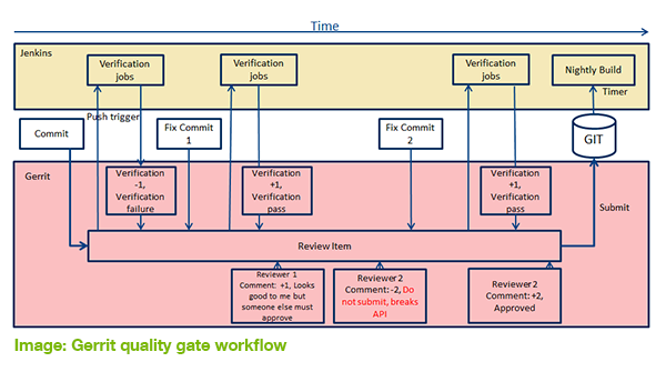 Gerrit quality gate workflow