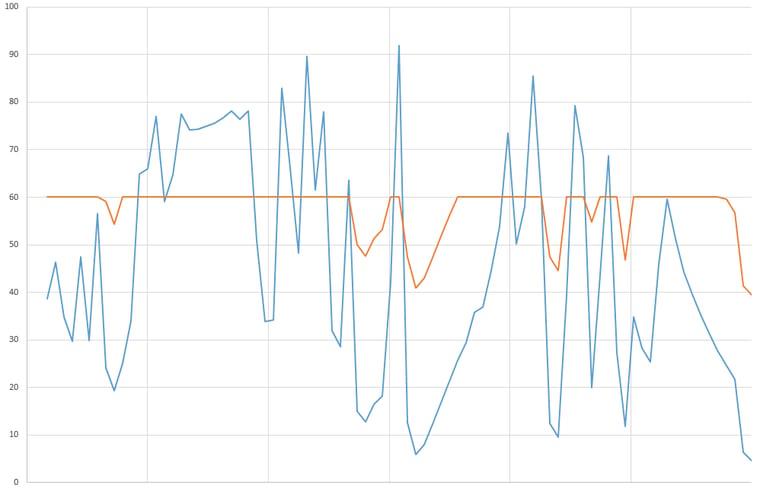 Aurinkovoiman tuotannon vaikutukset tehotasapainoon 5 minuutin sykleissä_kuva 2_Leinonen_blogi 2.png
