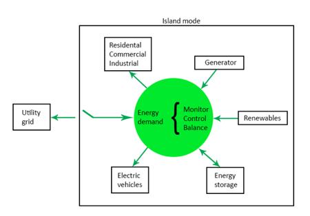 Yksinkertainen mallinnos mikroverkkoalueesta.png