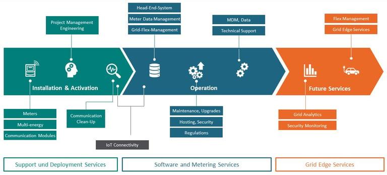 Managed Services_EN