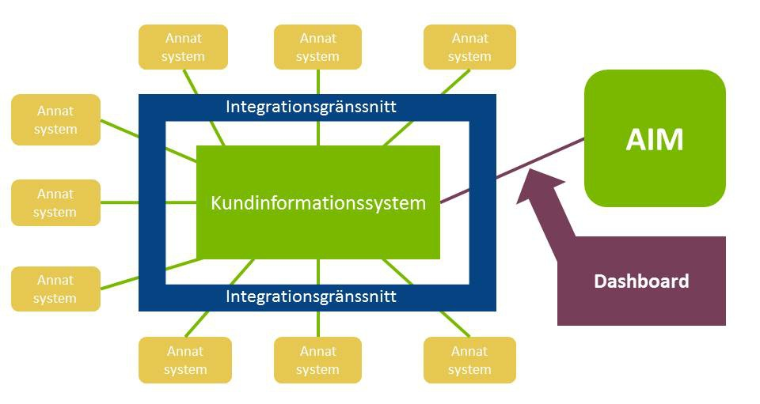 Informationssystem