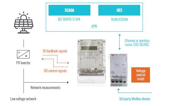 Voltage Control Schemes