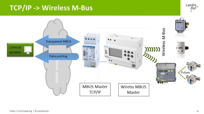 TCP-IP_-_Wireless_M-Bus.jpg